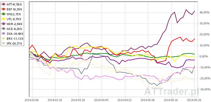 Powyżej porównanie zachowania kursów akcji dziewięciu omawianych spółek oraz indeksu WIG na przestrzeni ostatnich trzech miesięcy.