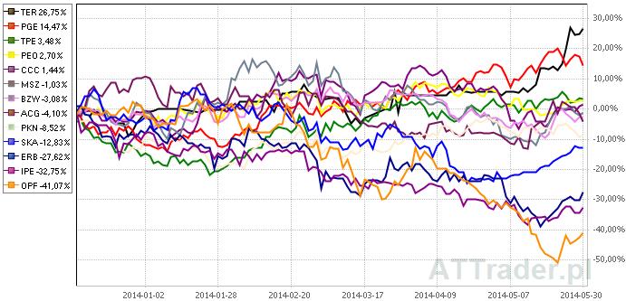Powyżej porównanie zachowania kursów akcji trzynastu wspomnianych spółek na przestrzeni ostatnich sześciu miesięcy.