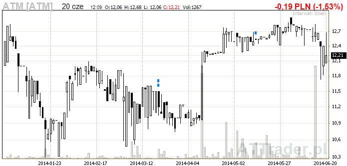 wykres_ATM