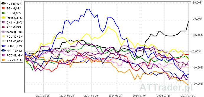 Powyżej porównanie zachowania kursów akcji trzynastu omawianych spółek na przestrzeni ostatnich trzech miesięcy.