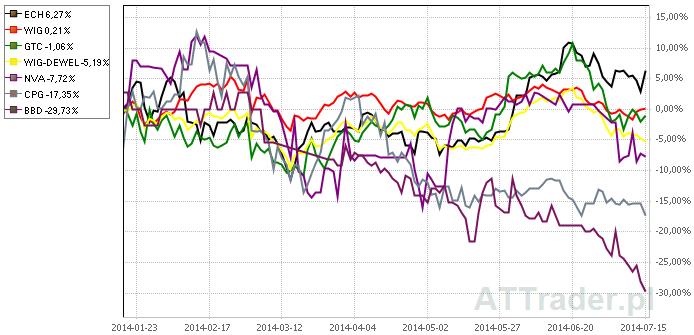 Powyżej porównanie zachowania kursów akcji sześciu omawianych spółek oraz indeksu WIG i WIG-Deweloperzy na przestrzeni ostatnich sześciu miesięcy.