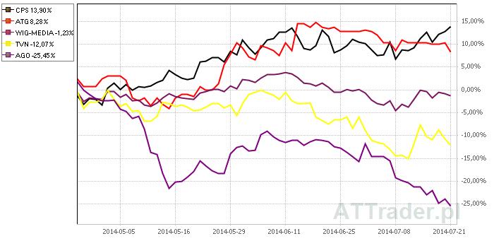 Powyżej porównanie zachowania kursów akcji czterech omawianych spółek oraz subindeksu WIG-Media na przestrzeni ostatnich trzech miesięcy.