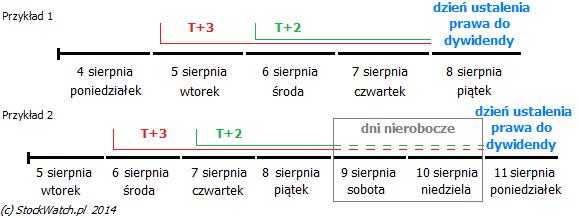 przyklad_dywidenda
