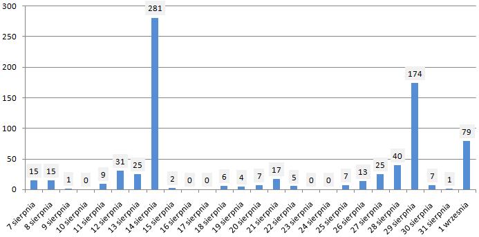 Zestawienie raportów za II kwartał i półrocznych  (Źródło: stockwatch.pl/terminarz)