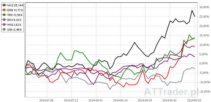 Powyżej porównanie zachowania kursów akcji pięciu omawianych spółek oraz indeksu WIG na przestrzeni ostatnich trzech miesięcy.