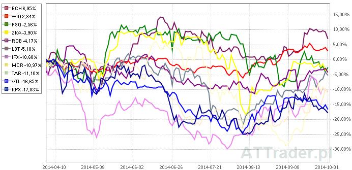Powyżej porównanie zachowania kursów akcji dziesięciu omawianych spółek oraz indeksu WIG na przestrzeni ostatnich trzech miesięcy.