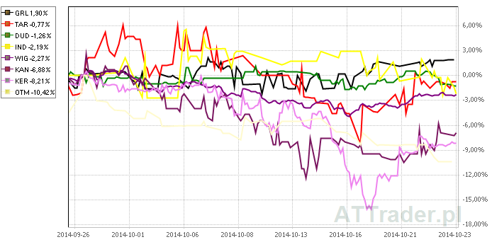 Powyżej porównanie zachowania kursów akcji siedmiu omawianych spółek oraz indeksu WIG na przestrzeni ostatniego miesiąca.