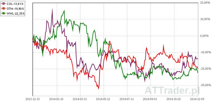 Powyżej porównanie zachowania kursów akcji trzech omawianych spółek na przestrzeni ostatniego roku.