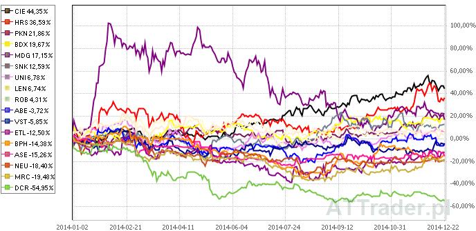 Powyżej porównanie zachowania kursów akcji spółek wskazanych przez DM BOŚ na przestrzeni ostatniego roku.