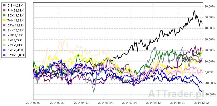 Powyżej porównanie zachowania kursów akcji  spółek wskazanych przez ING Securities na przestrzeni ostatniego roku.