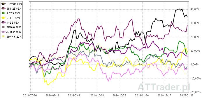 Powyżej porównanie zachowania kursów akcji ośmiu omawianych spółek na przestrzeni ostatnich trzech miesięcy.