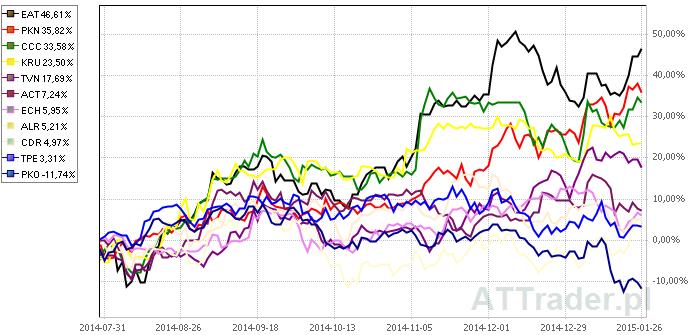 Powyżej porównanie zachowania kursów akcji jedenastu omawianych spółek na przestrzeni ostatnich sześciu miesięcy.
