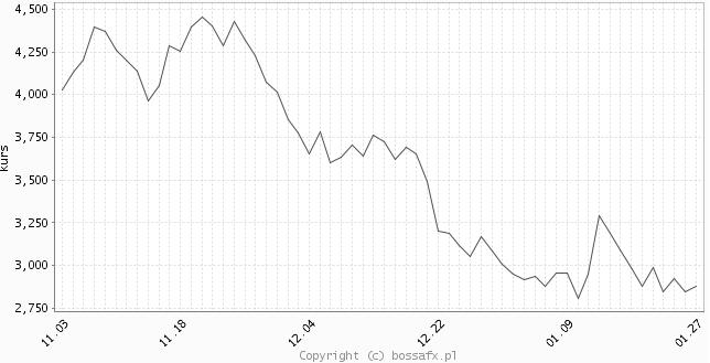 Gaz ziemny - wykres 60 sesji.