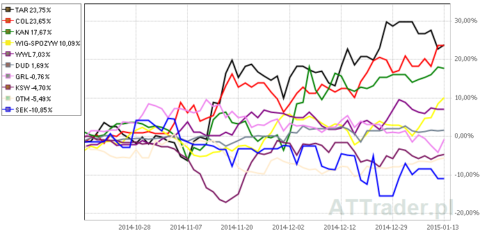 Powyżej porównanie zachowania kursów akcji dziewięciu omawianych spółek oraz indeksu WIG-Spożywczy na przestrzeni ostatnich trzech miesięcy.