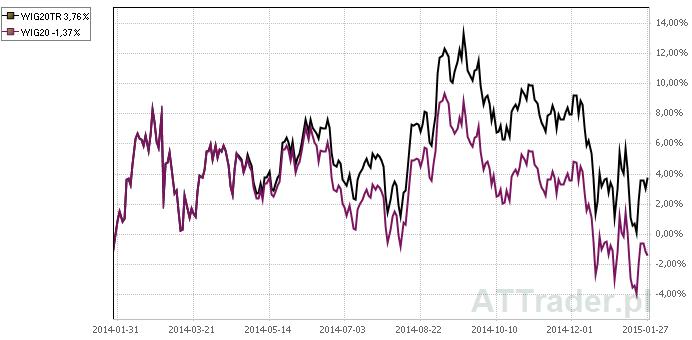 Porównanie indeksów WIG20 i WIG20TR za okres ostatnich dziewięciu miesięcy.