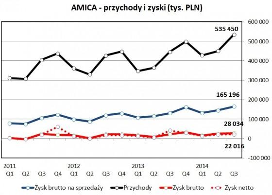 Kliknij, aby powiększyć (Źródło: omówienie wyników Amiki przygotowane przez naszego analityka)