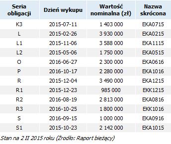 ekancelaria_obligacje