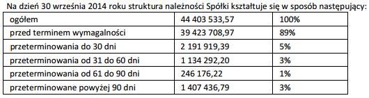Źródło: Odpowiedzi na pytania akcjonariuszy opublikowane w raporcie bieżącym nr. 44/2014