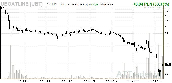 wykres_uboat_line