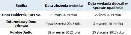 Wybrane wnioski upadłościowe giełdowych spółek złożone do krakowskiego sądu. (Źródło opracowanie własne na podstawie raportów bieżących)