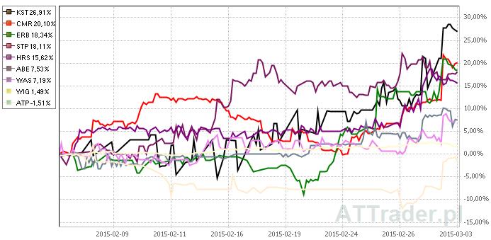 Powyżej stopy zwrotu z akcji ośmiu omawianych spółek oraz indeksu WIG na przestrzeni ostatniego miesiąca.