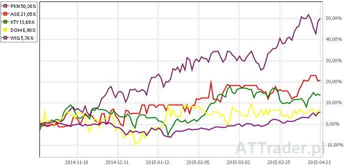 Powyżej stopy zwrotu z akcji czterech omawianych spółek oraz indeksu WIG na przestrzeni ostatniego półrocza.