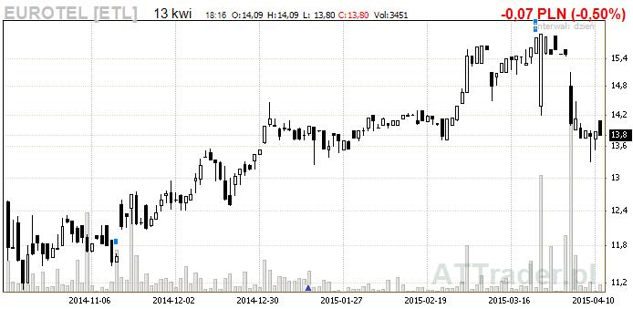 wykres_eurotel