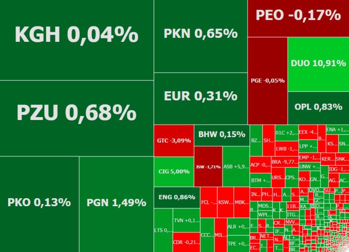 Mapa rynku - stan na godzinę 11:10