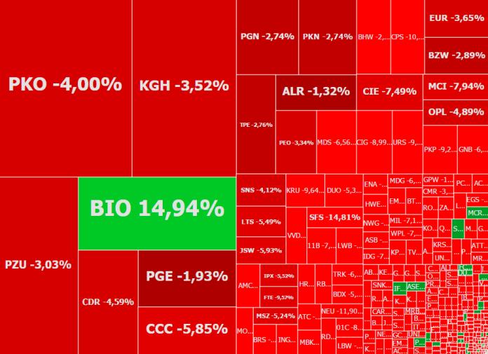 Mapa rynku, stan na godzinę 9:10