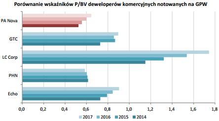 DM BDM zwraca uwagę, że PA Nova jest notowania ze znacznym dyskontem względem innych spółek deweloperskich z GPW (podobne pułapy wykazuje jedynie PHN, mediana grupy porównawczej na lata 2015-16 wynosi ok. 0,8x). Źródło: DM BDM