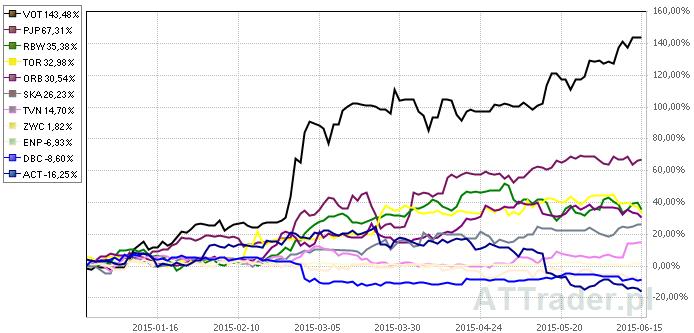 Powyżej stopy zwrotu z akcji jedenastu omawianych spółek na przestrzeni ostatniego półrocza.