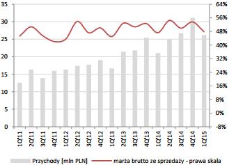 Przychody ze sprzedaży [mln PLN] i marża brutto . Źródło: DM BDM