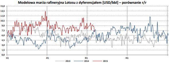 Modelowa marża rafineryjna Lotosu (z dyferencjałem) w 2Q'15 wzrosła do 8,1 USD/bbl z 5,0 USD/bbl rok temu. Sam dyferencjał Ural/Brent wyniósł 1,5 USD/bbl (2,2 USD/bbl w 2Q'14). Źródło: DM BDM