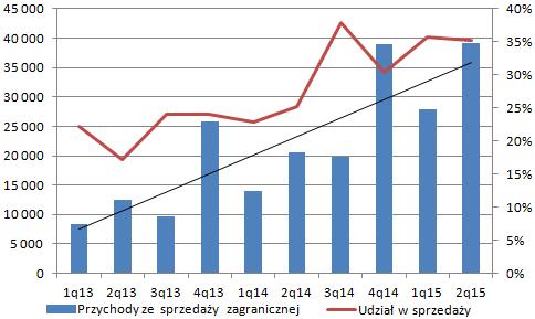 Źródło: Omówienie wyników Oponeo.pl przygotowane przez analityka StockWatch.pl