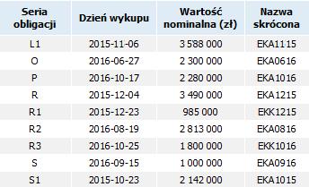 Lista obligacji wykluczonych z obrotu na Catalyst. (Źródło: opracowanie własne)