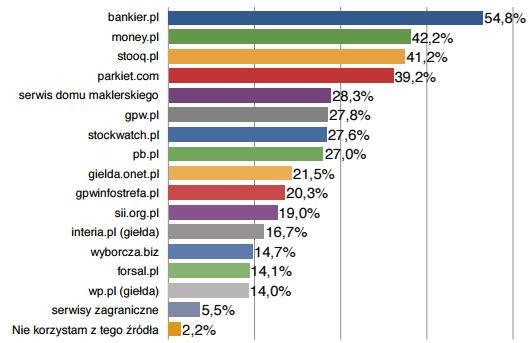 Ranking serwisów internetowych. Źródło: OBI 2015