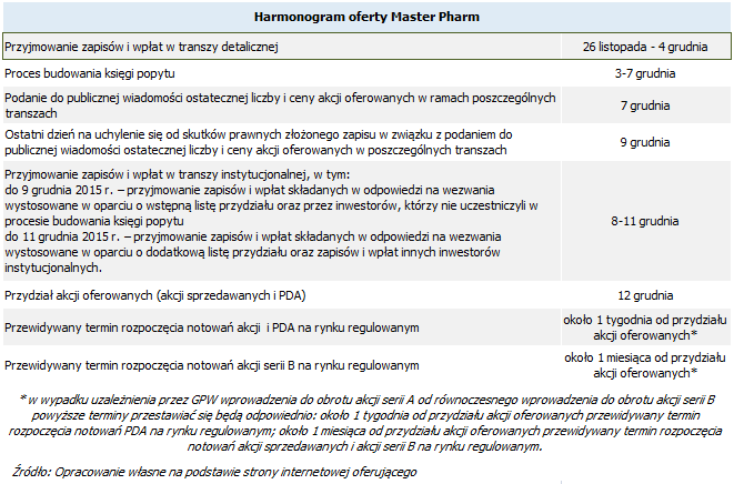 harmonogram_master_pharm