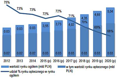 Udział kanału aptecznego w dystrybucji suplementów diety. (Źródło: prospekt emisyjny/PMR Rynek Suplementów diety w Polsce 2015, (p) - prognoza)