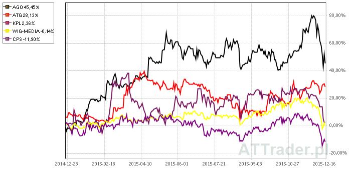 Wykres roczny