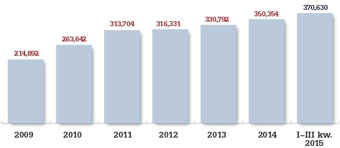 Wartość zadłużenia z tytułu udzielonych kredytów mieszkaniowych (Źródło: ZBP - SARFiN, NBP)
