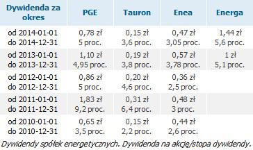 dywidendy_spolki_energetyczne