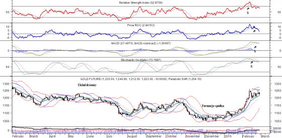 Gold_analiza_techniczna_3