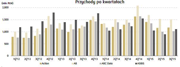 Porównanie polskich dystrybutorów IT – AB, ABC Data, Action, Asbis. Źródło: DM PKO BP.