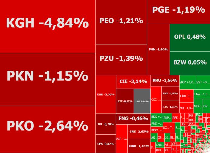Mapa rynku - stan na godzinę 17:09