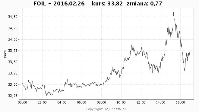 oil_wykres