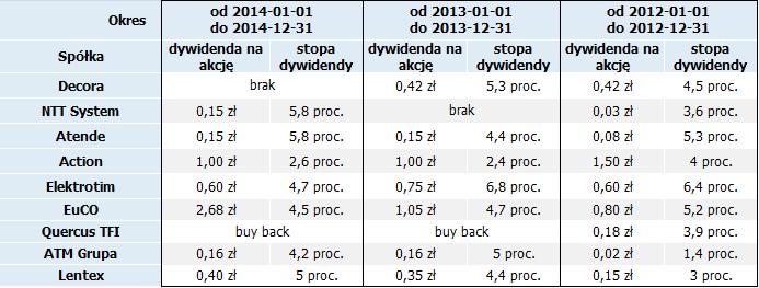 Źródło: Opracowanie własne na podstawie danych w serwisie StockWatch.pl