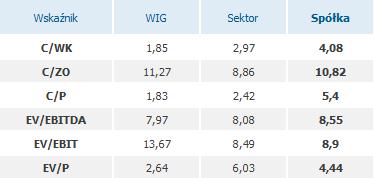 Symulacja debiutu post-money przy cenie 13 zł za akcję. Źródło: stockwatch.pl/ipo/x-trade-brokers-dom-maklerski-sa.aspx