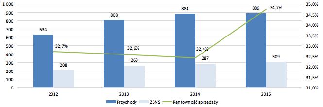 Colian - przychody, ZBNS oraz rentowność. Źródło: Omówienie przygotowane przez analityka StockWatch.pl