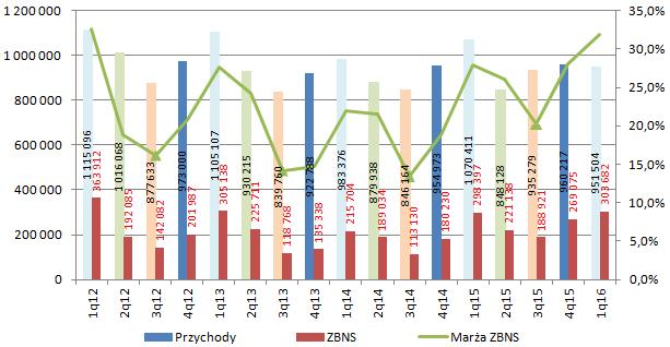 Źródło: Omówienie raportu ZA Puławy za I kwartał 2016 r. przygotowane przez analityka StockWatch.pl