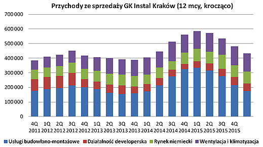 instal_krakow